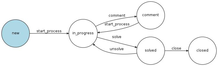 Ticket workflow example